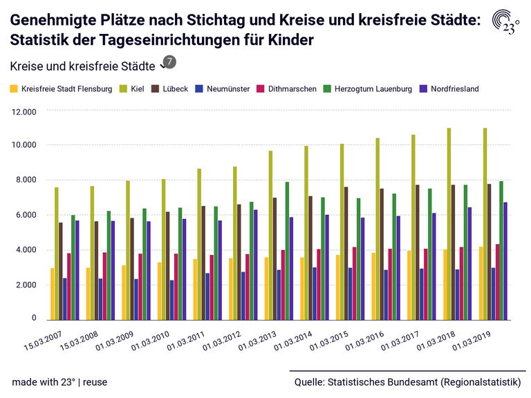 Genehmigte Plätze nach Stichtag und Kreise und kreisfreie Städte: Statistik der Tageseinrichtungen für Kinder