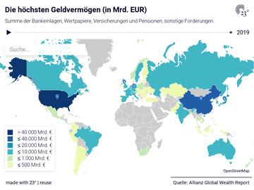 Die höchsten Geldvermögen (in Mrd. EUR)