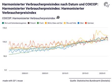 Harmonisierter Verbraucherpreisindex nach Datum und COICOP: Harmonisierter Verbraucherpreisindex: Harmonisierter Verbraucherpreisindex