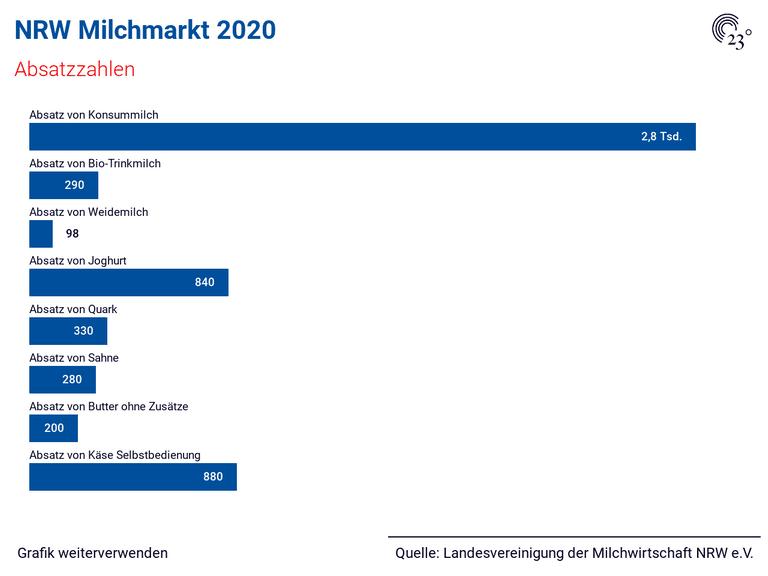 NRW Milchmarkt 2020
