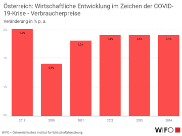 Österreich: Wirtschaftliche Entwicklung im Zeichen der COVID-19-Krise - Verbraucherpreise
