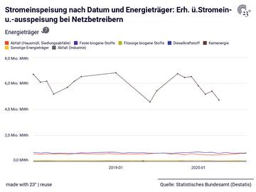 Stromeinspeisung nach Datum und Energieträger: Erh. ü.Stromein- u.-ausspeisung bei Netzbetreibern