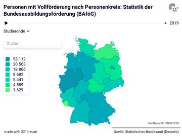 Personen mit Vollförderung nach Personenkreis: Statistik der Bundesausbildungsförderung (BAföG)