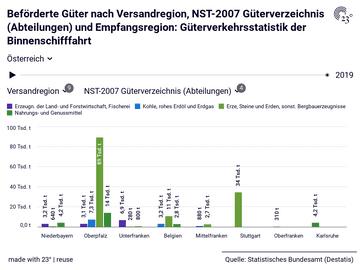 Güterverkehrsstatistik der Binnenschifffahrt: NST-2007 Güterverzeichnis (Abteilungen), Versandregion, Empfangsregion, Jahr, Beförderte Güter