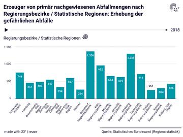 Erzeuger von primär nachgewiesenen Abfallmengen nach Regierungsbezirke / Statistische Regionen: Erhebung der gefährlichen Abfälle