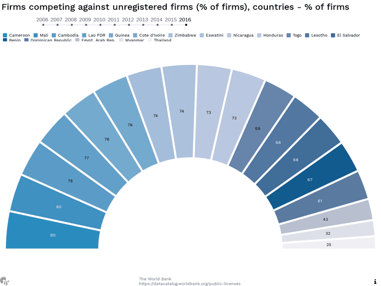 Firms competing against unregistered firms (% of firms), countries - % of firms