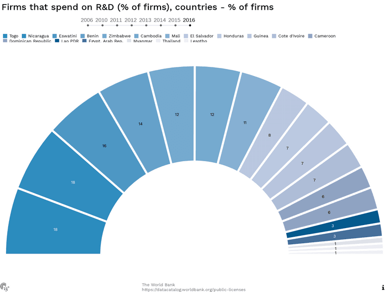Firms that spend on R&D (% of firms), countries - % of firms