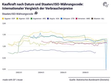 Kaufkraft nach Datum und Staaten/ISO-Währungscode: Internationaler Vergleich der Verbraucherpreise