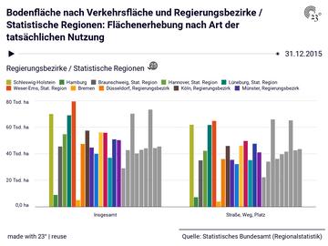 Bodenfläche nach Verkehrsfläche und Regierungsbezirke / Statistische Regionen: Flächenerhebung nach Art der tatsächlichen Nutzung