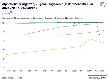 Alphabetisierungsrate, Jugend insgesamt (% der Menschen im Alter von 15-24 Jahren)