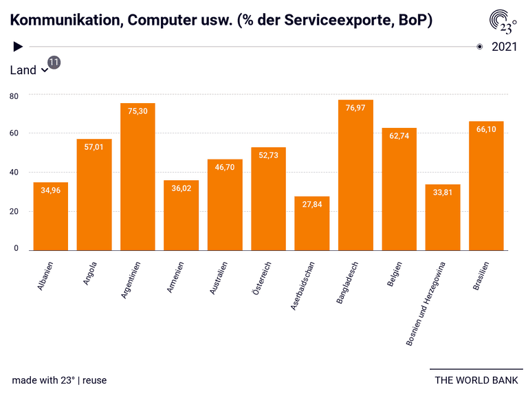 Kommunikation, Computer usw. (% der Serviceexporte, BoP)