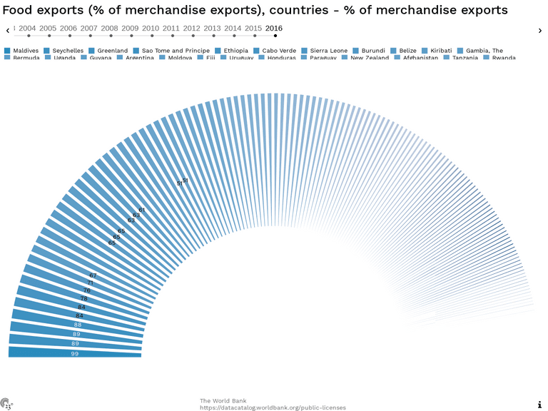 Food exports (% of merchandise exports), countries - % of merchandise exports