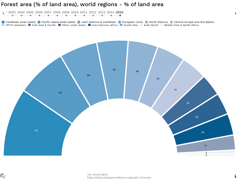 Forest area (% of land area), world regions - % of land area