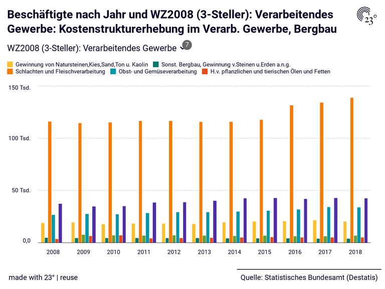 Beschäftigte nach Jahr und WZ2008 (3-Steller): Verarbeitendes Gewerbe: Kostenstrukturerhebung im Verarb. Gewerbe, Bergbau