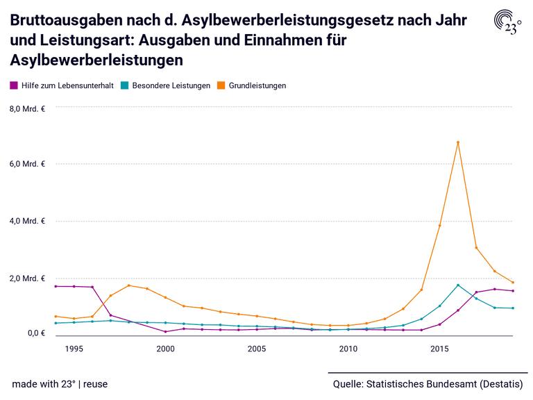 Bruttoausgaben nach d. Asylbewerberleistungsgesetz nach Jahr und Leistungsart: Ausgaben und Einnahmen für Asylbewerberleistungen