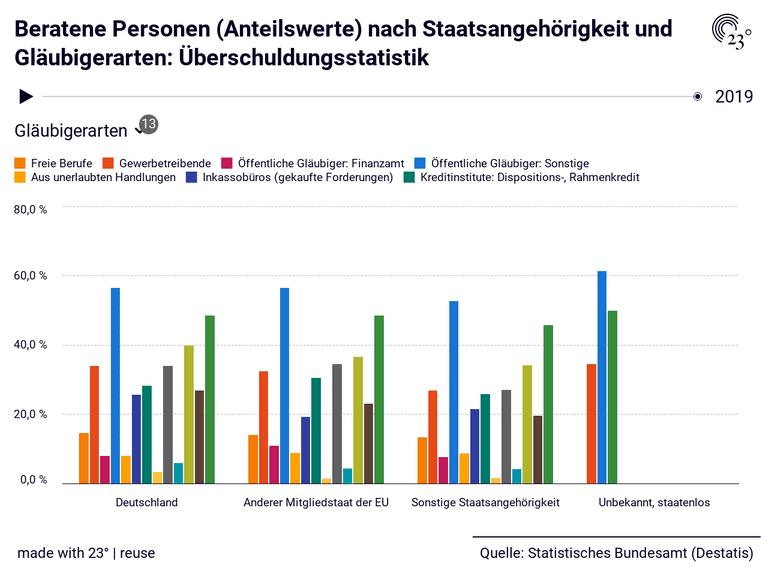 Beratene Personen (Anteilswerte) nach Staatsangehörigkeit und Gläubigerarten: Überschuldungsstatistik
