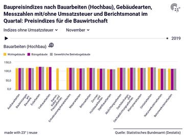 Baupreisindizes nach Bauarbeiten (Hochbau), Gebäudearten, Messzahlen mit/ohne Umsatzsteuer und Berichtsmonat im Quartal: Preisindizes für die Bauwirtschaft
