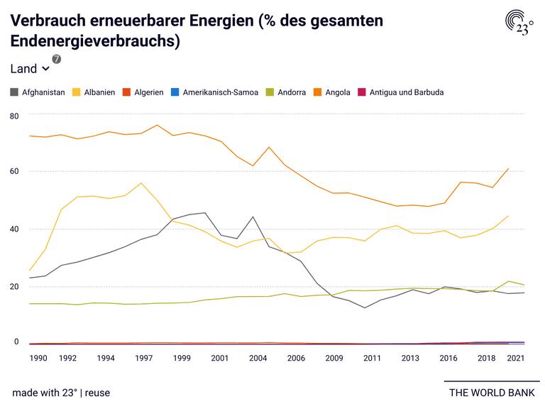 Verbrauch erneuerbarer Energien (% des gesamten Endenergieverbrauchs)