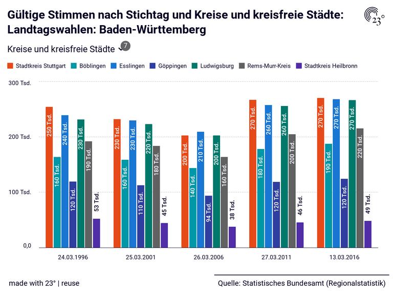 Gültige Stimmen nach Stichtag und Kreise und kreisfreie Städte: Landtagswahlen: Baden-Württemberg