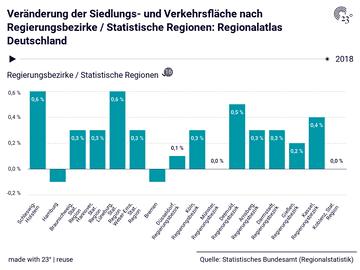Veränderung der Siedlungs- und Verkehrsfläche nach Regierungsbezirke / Statistische Regionen: Regionalatlas Deutschland
