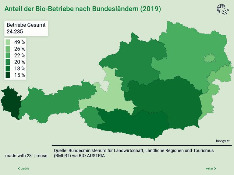 Anteil und Entwicklung der Bio-Betriebe und Bio-Flächen in Österreich