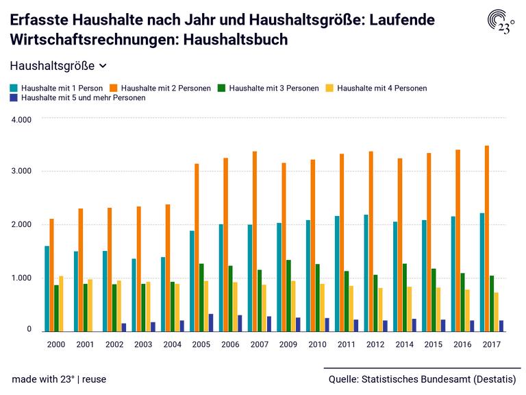 Erfasste Haushalte nach Jahr und Haushaltsgröße: Laufende Wirtschaftsrechnungen: Haushaltsbuch