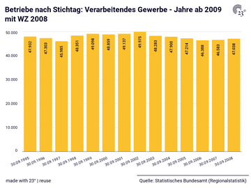 Betriebe nach Stichtag: Verarbeitendes Gewerbe - Jahre ab 2009 mit WZ 2008