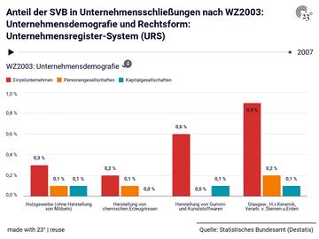 Anteil der SVB in Unternehmensschließungen nach WZ2003: Unternehmensdemografie und Rechtsform: Unternehmensregister-System (URS)
