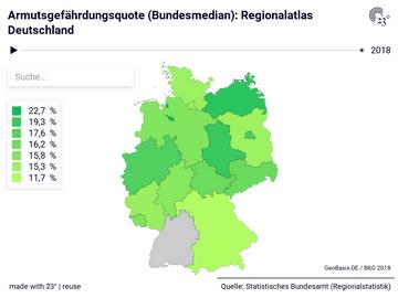 Armutsgefährdungsquote (Bundesmedian): Regionalatlas Deutschland