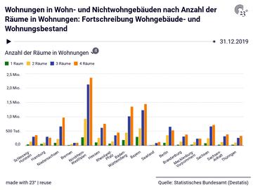 Wohnungen in Wohn- und Nichtwohngebäuden nach Anzahl der Räume in Wohnungen: Fortschreibung Wohngebäude- und Wohnungsbestand