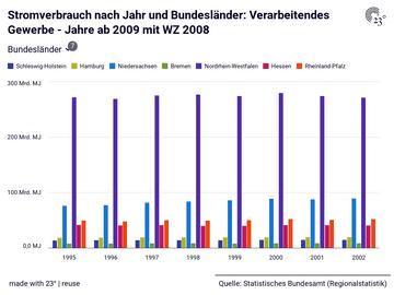 Stromverbrauch nach Jahr und Bundesländer: Verarbeitendes Gewerbe - Jahre ab 2009 mit WZ 2008