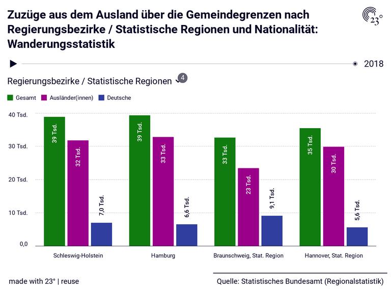 Zuzüge aus dem  Ausland über die Gemeindegrenzen nach Regierungsbezirke / Statistische Regionen und Nationalität: Wanderungsstatistik
