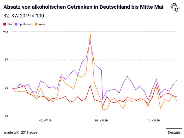 Absatz von alkoholischen Getränken in Deutschland bis Mitte Mai