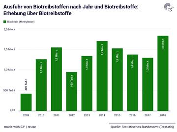 Ausfuhr von Biotreibstoffen nach Jahr und Biotreibstoffe: Erhebung über Biotreibstoffe