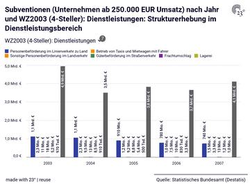 Subventionen (Unternehmen ab 250.000 EUR Umsatz) nach Jahr und WZ2003 (4-Steller): Dienstleistungen: Strukturerhebung im Dienstleistungsbereich