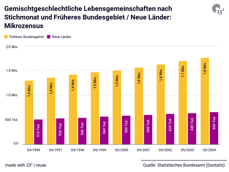 Gemischtgeschlechtliche Lebensgemeinschaften nach Stichmonat und Früheres Bundesgebiet / Neue Länder: Mikrozensus