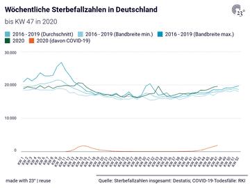 Wöchentliche Sterbefallzahlen in Deutschland