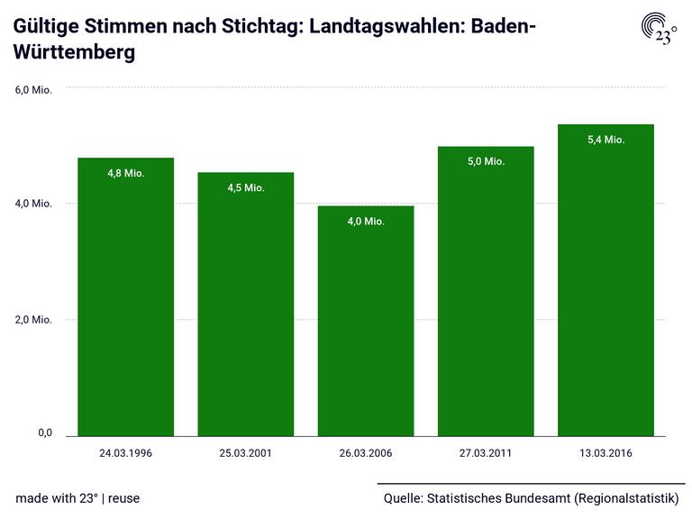 Gültige Stimmen nach Stichtag: Landtagswahlen: Baden-Württemberg