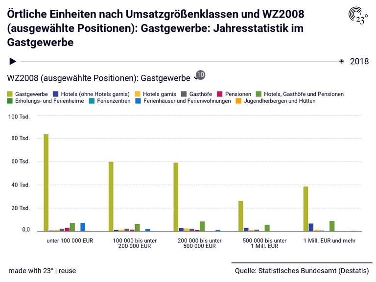 Örtliche Einheiten nach Umsatzgrößenklassen und WZ2008 (ausgewählte Positionen): Gastgewerbe: Jahresstatistik im Gastgewerbe