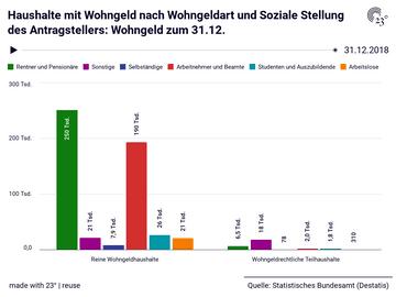 Haushalte mit Wohngeld nach Wohngeldart und Soziale Stellung des Antragstellers: Wohngeld zum 31.12.