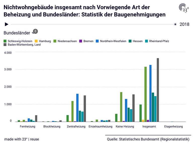 Nichtwohngebäude insgesamt nach Vorwiegende Art der Beheizung und Bundesländer: Statistik der Baugenehmigungen