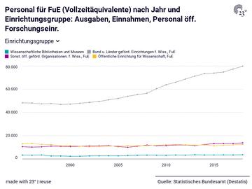 Personal für FuE (Vollzeitäquivalente) nach Jahr und Einrichtungsgruppe: Ausgaben, Einnahmen, Personal öff. Forschungseinr.