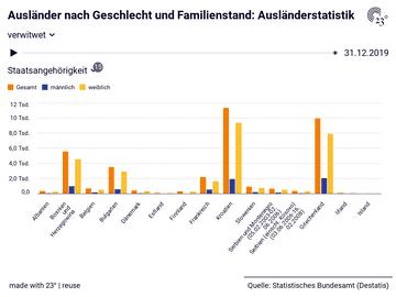 Ausländer nach Geschlecht und Familienstand: Ausländerstatistik