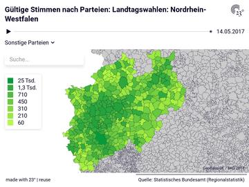 Landtagswahlen: Nordrhein-Westfalen: Gemeinden, Parteien, Stichtag, Gültige Stimmen