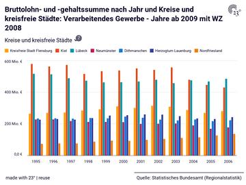 Bruttolohn- und -gehaltssumme nach Jahr und Kreise und kreisfreie Städte: Verarbeitendes Gewerbe - Jahre ab 2009 mit WZ 2008