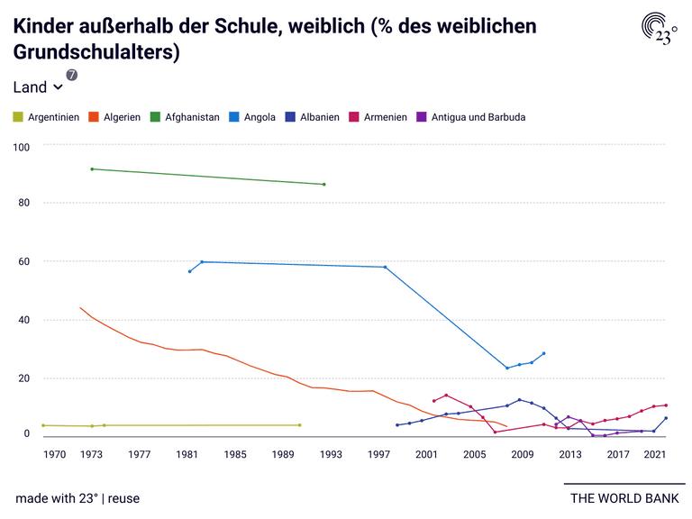 Kinder außerhalb der Schule, weiblich (% des weiblichen Grundschulalters)