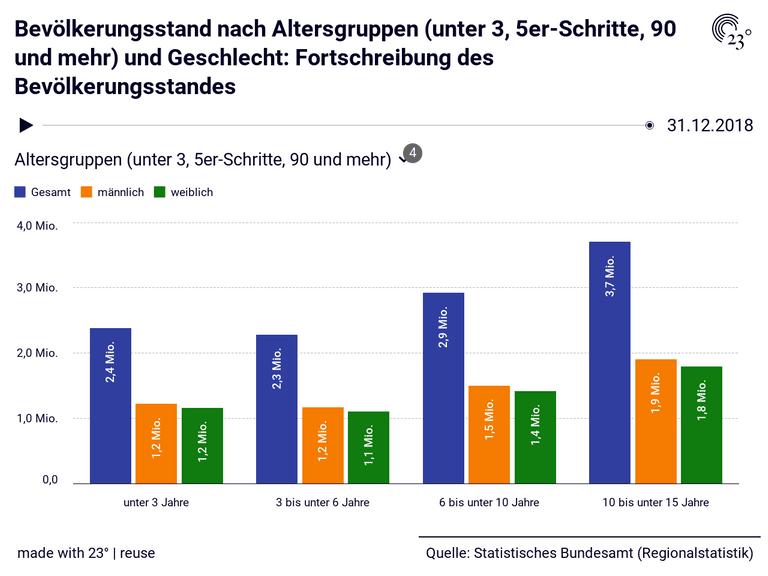 Bevölkerungsstand nach Altersgruppen (unter 3, 5er-Schritte, 90 und mehr) und Geschlecht: Fortschreibung des Bevölkerungsstandes