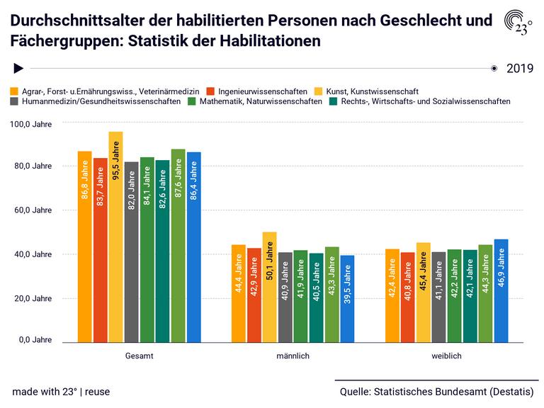 Durchschnittsalter der habilitierten Personen nach Geschlecht und Fächergruppen: Statistik der Habilitationen