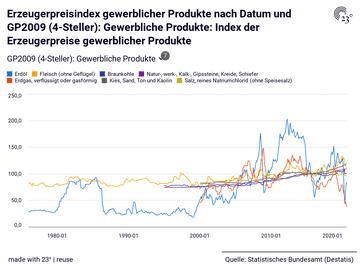 Erzeugerpreisindex gewerblicher Produkte nach Datum und GP2009 (4-Steller): Gewerbliche Produkte: Index der Erzeugerpreise gewerblicher Produkte