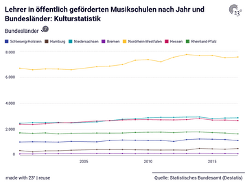 Lehrer in öffentlich geförderten Musikschulen nach Jahr und Bundesländer: Kulturstatistik